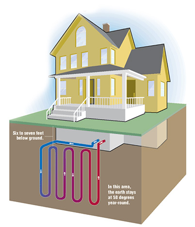 Randy mercer heating cooling geo thermal experts for Efficient heating systems small houses